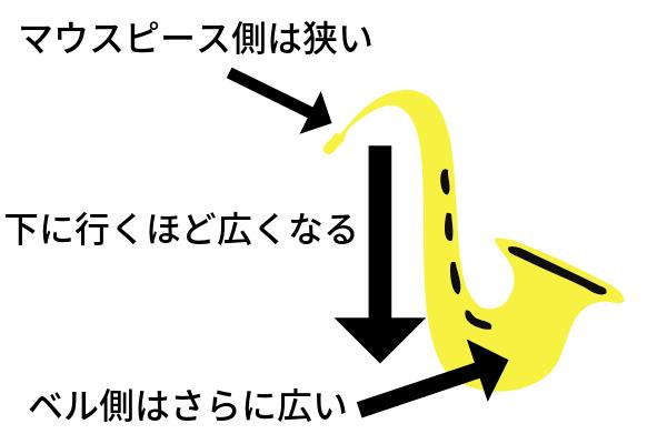 サックスの説明図