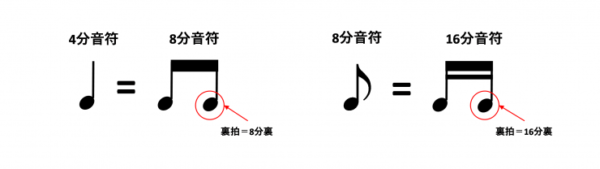裏拍の説明図2