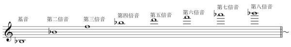 オーバートーンの楽譜