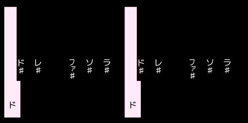 1オクターブの図